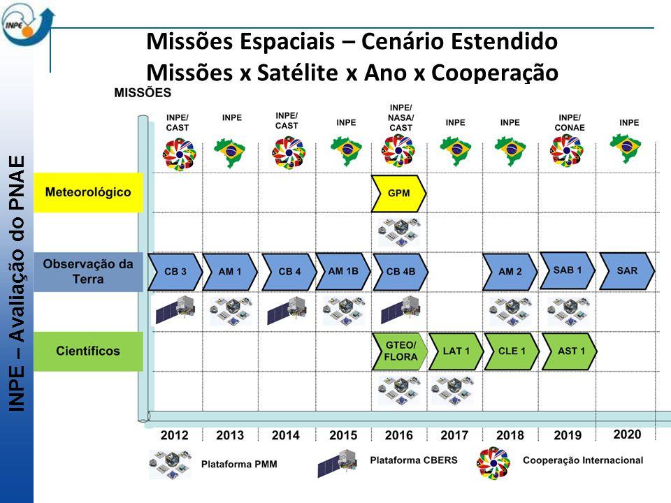 INPE – Avaliação do PNAE Missões Espaciais – Cenário Estendido Missões x Satélite x Ano x Cooperação