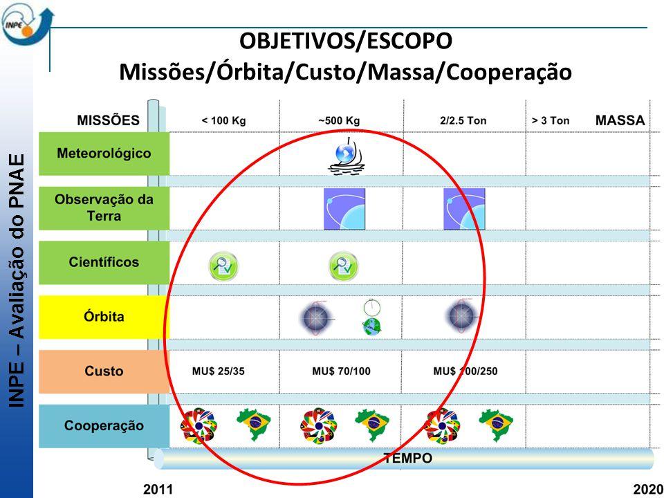 INPE – Avaliação do PNAE OBJETIVOS/ESCOPO Missões/Órbita/Custo/Massa/Cooperação