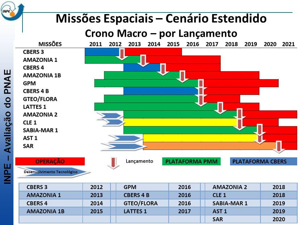 INPE – Avaliação do PNAE Missões Espaciais – Cenário Estendido Crono Macro – por Lançamento