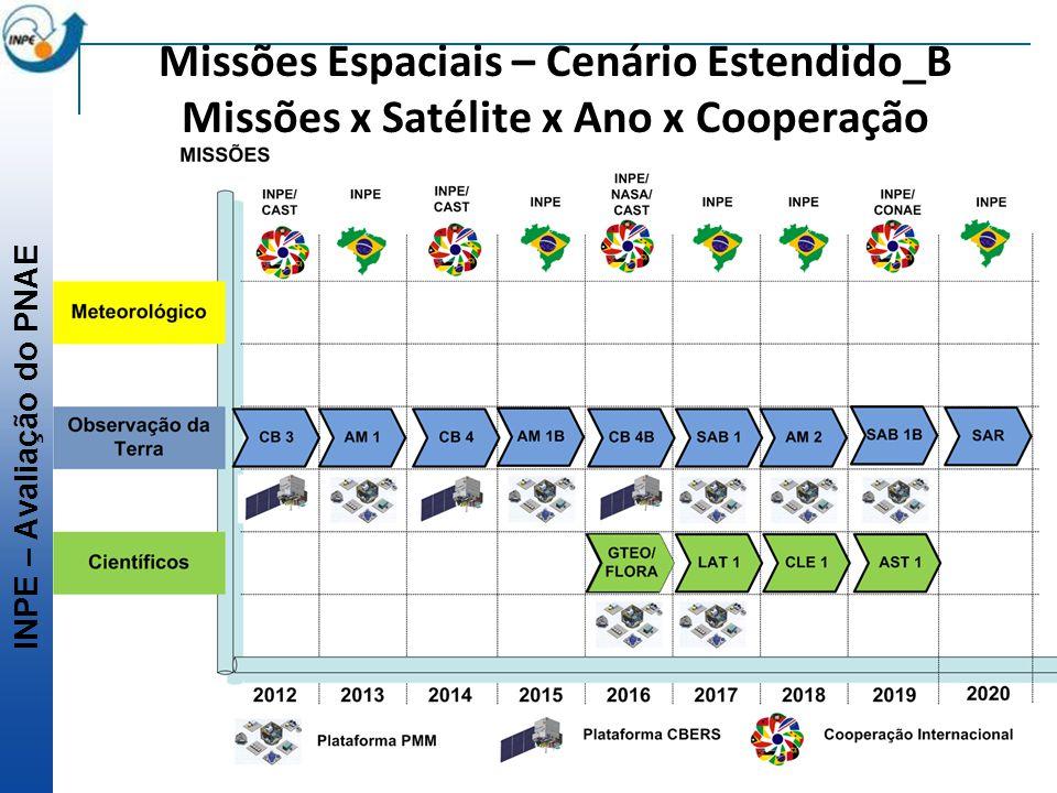 INPE – Avaliação do PNAE Missões Espaciais – Cenário Estendido_B Missões x Satélite x Ano x Cooperação