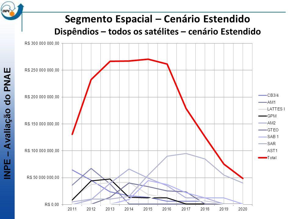 INPE – Avaliação do PNAE Segmento Espacial – Cenário Estendido Dispêndios – todos os satélites – cenário Estendido