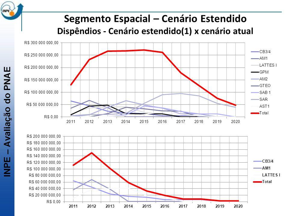 INPE – Avaliação do PNAE Segmento Espacial – Cenário Estendido Dispêndios - Cenário estendido(1) x cenário atual