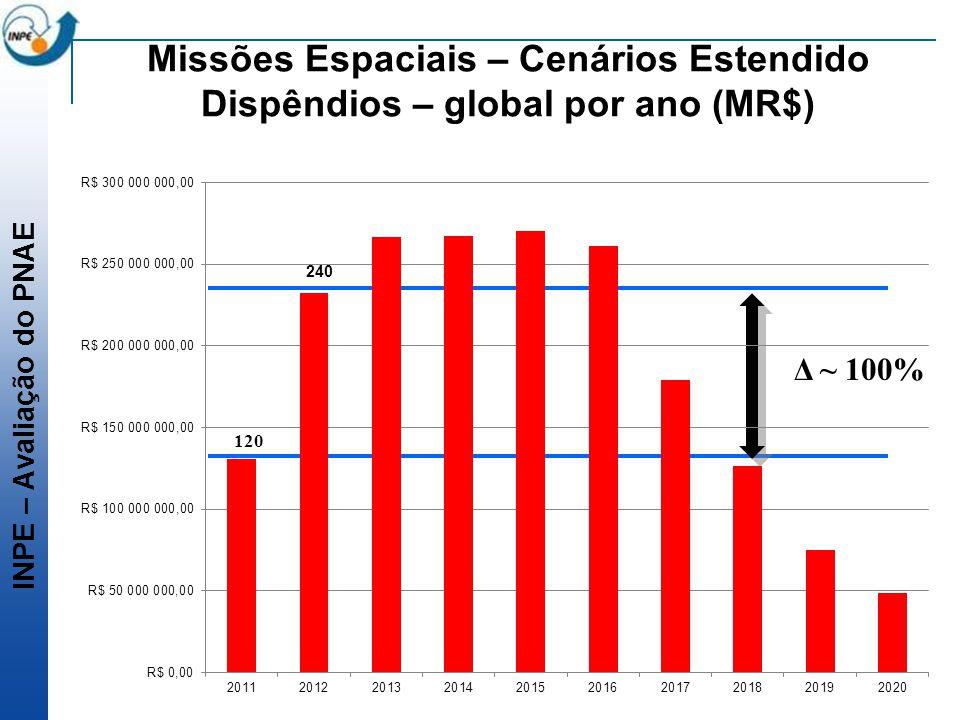 INPE – Avaliação do PNAE Missões Espaciais – Cenários Estendido Dispêndios – global por ano (MR$) Δ ~ 100% 120 240
