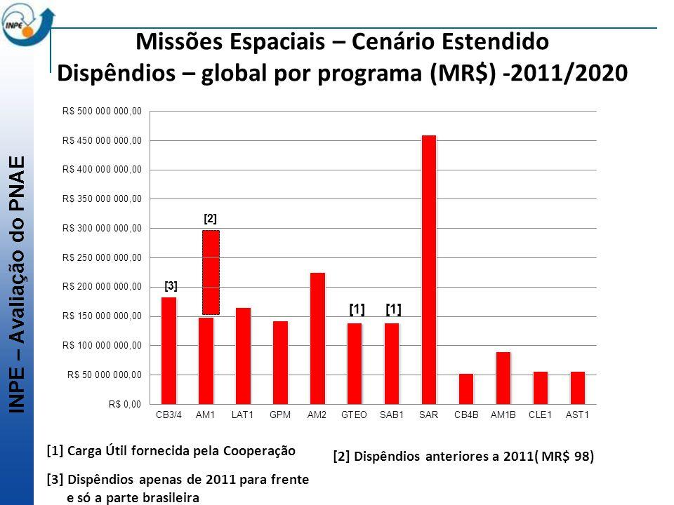 INPE – Avaliação do PNAE Missões Espaciais – Cenário Estendido Dispêndios – global por programa (MR$) -2011/2020 [1] [1] Carga Útil fornecida pela Coo