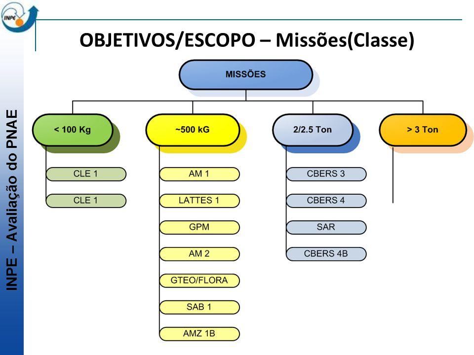 INPE – Avaliação do PNAE OBJETIVOS/ESCOPO – Missões(Classe)