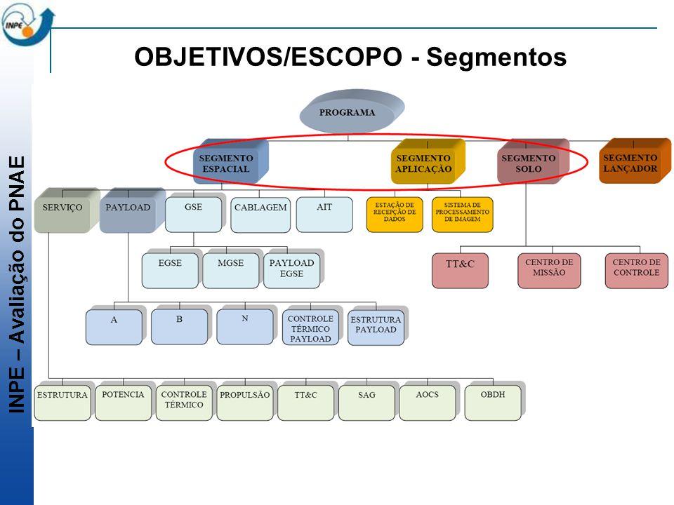 INPE – Avaliação do PNAE OBJETIVOS/ESCOPO - Segmentos