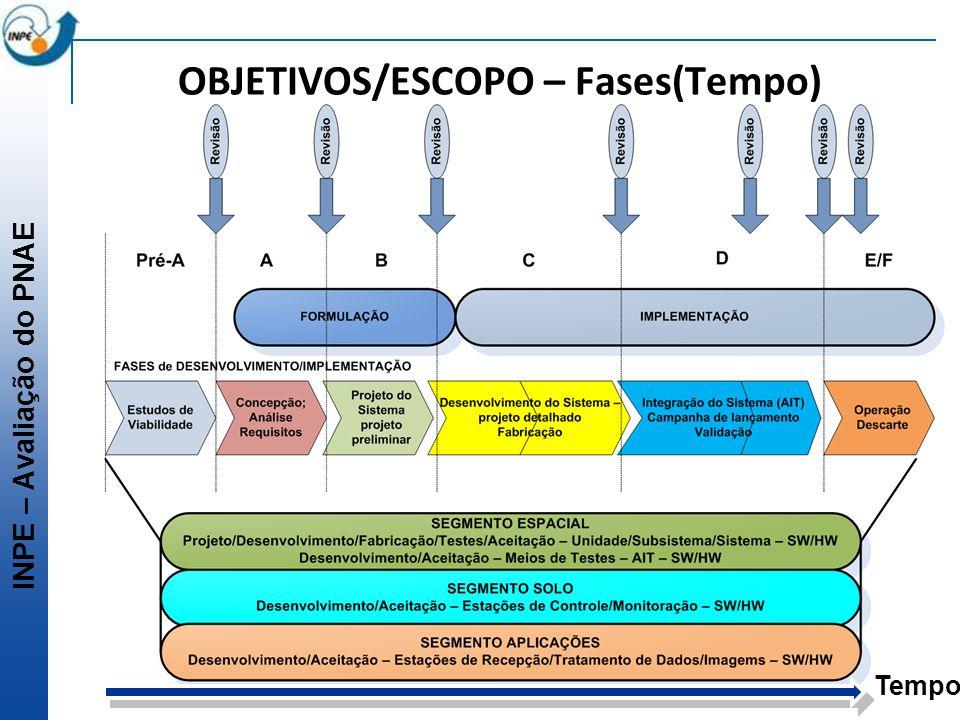 INPE – Avaliação do PNAE OBJETIVOS/ESCOPO – Fases(Tempo) Tempo