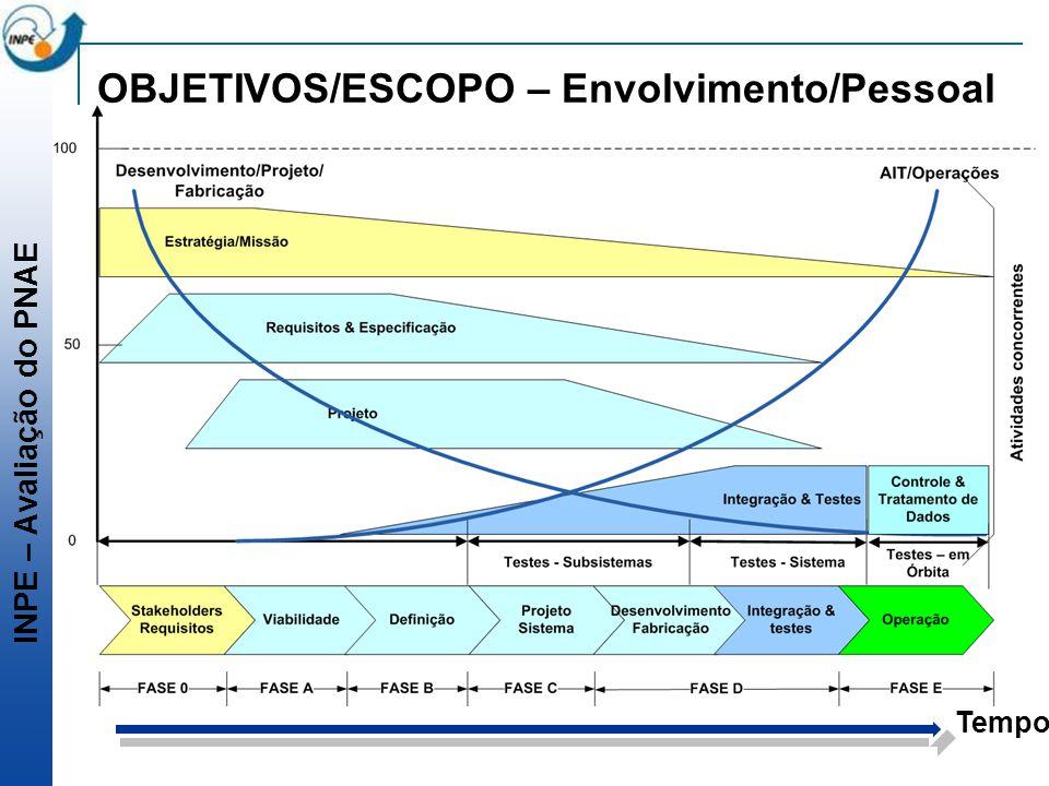 INPE – Avaliação do PNAE OBJETIVOS/ESCOPO – Envolvimento/Pessoal Tempo