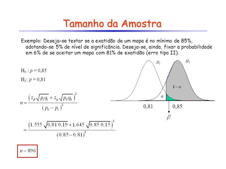 Tamanho da Amostra Exemplo: Deseja-se testar se a exatidão de um mapa é no mínimo de 85%, adotando-se 5% de nível de significância. Deseja-se, ainda,