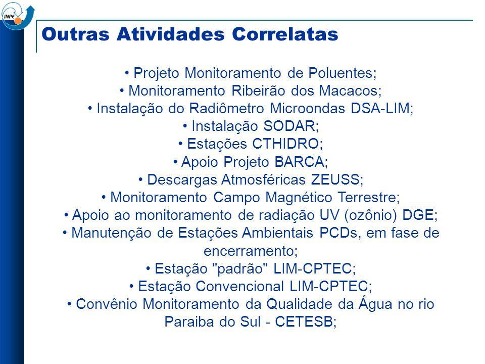 Outras Atividades Correlatas Projeto Monitoramento de Poluentes; Monitoramento Ribeirão dos Macacos; Instalação do Radiômetro Microondas DSA-LIM; Inst