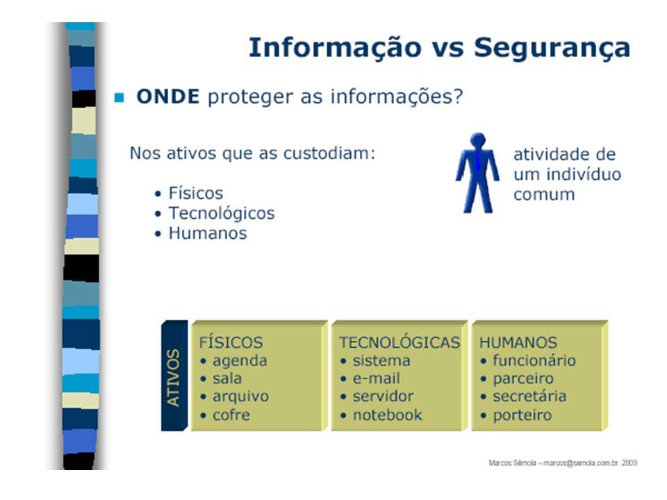 11) Controle de Acesso; Objetivo: Controlar o acesso à informação.