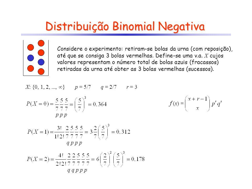 f (x) = ? Distribuição Binomial Negativa Considere o experimento: retiram-se bolas da urna (com reposição), até que se consiga 3 bolas vermelhas. Defi