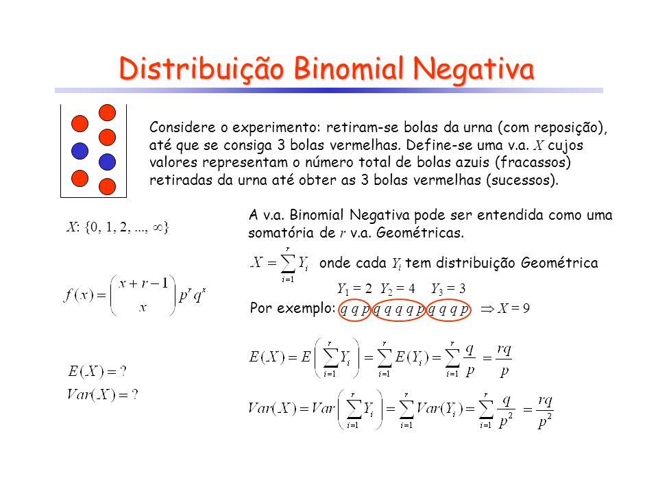 Distribuição Binomial Negativa Considere o experimento: retiram-se bolas da urna (com reposição), até que se consiga 3 bolas vermelhas.