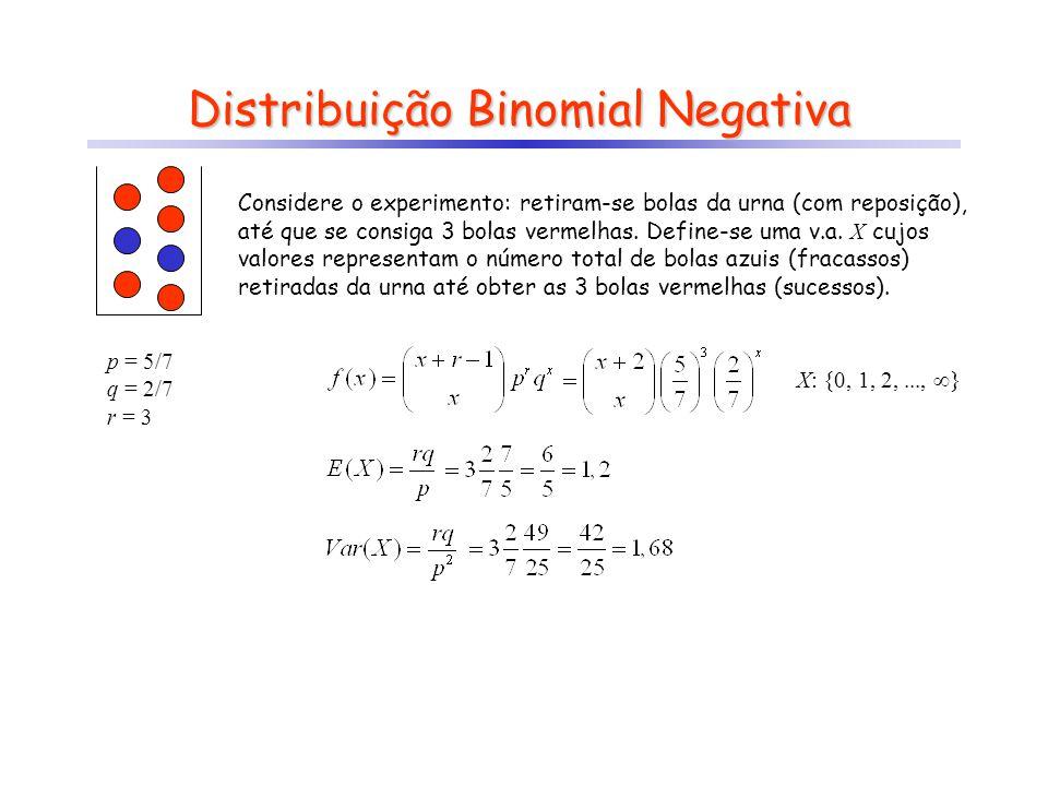 Distribuição Binomial Negativa Considere o experimento: retiram-se bolas da urna (com reposição), até que se consiga 3 bolas vermelhas. Define-se uma