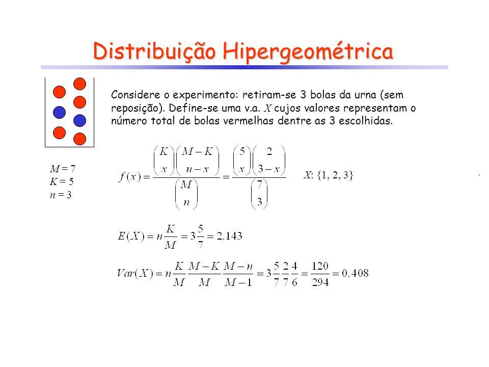 Distribuição Hipergeométrica Considere o experimento: retiram-se 3 bolas da urna (sem reposição). Define-se uma v.a. X cujos valores representam o núm