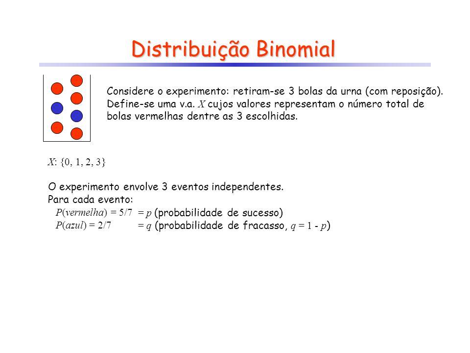 Distribuição Binomial Considere o experimento: retiram-se 3 bolas da urna (com reposição). Define-se uma v.a. X cujos valores representam o número tot