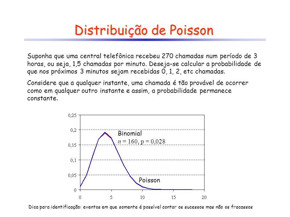 Binomial n = 10, p = 0,45 Distribuição de Poisson Suponha que uma central telefônica recebeu 270 chamadas num período de 3 horas, ou seja, 1,5 chamada