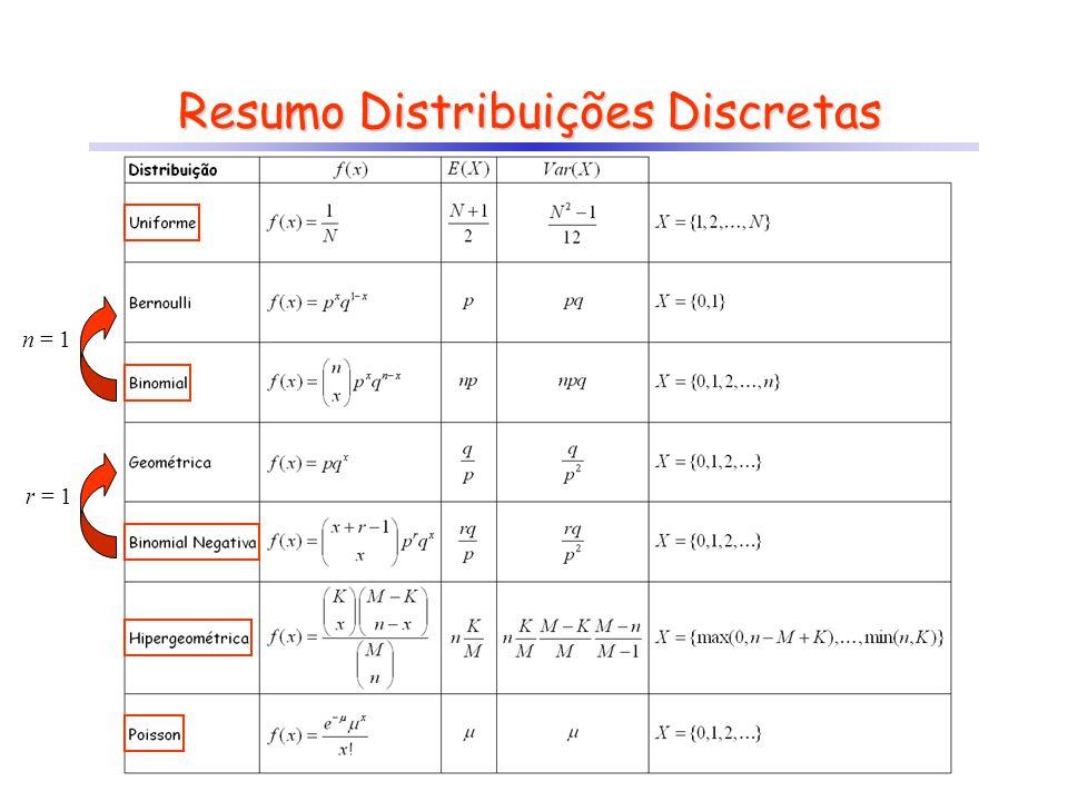 Resumo Distribuições Discretas n = 1r = 1