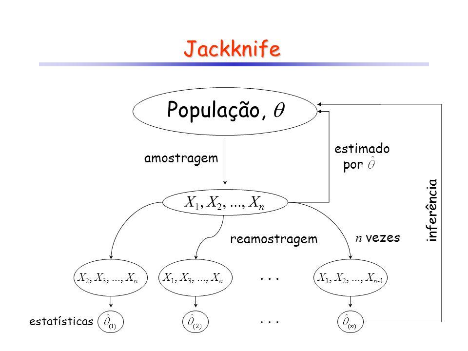 Jackknife Suponha que um determinado parâmetro pode ser estimado a partir de uma amostra de n valores, ou seja, Então a i-ésima replicação Jackknife corresponde ao valor estimado sem a amostra i: Define-se o i-ésimo pseudovalor como: Com base nos pseudovalores, pode-se calcular então: onde Efron, B.; Stein, C.
