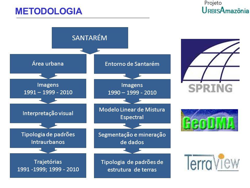 METODOLOGIA SANTARÉM Área urbana Imagens 1991 – 1999 - 2010 Interpretação visual Trajetórias 1991 -1999; 1999 - 2010 Tipologia de padrões Intraurbanos