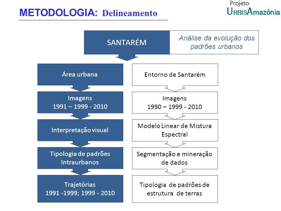 SANTARÉM Análise da evolução dos padrões urbanos METODOLOGIA: Delineamento Área urbana Imagens 1991 – 1999 - 2010 Interpretação visual Trajetórias 199