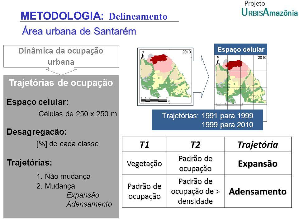 T1T2TrajetóriaVegetação Padrão de ocupação Expansão Padrão de ocupação de > densidade Adensamento Espaço celular Trajetórias: 1991 para 1999 1999 para