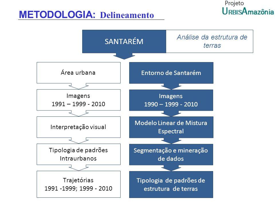 Área urbana Imagens 1991 – 1999 - 2010 Interpretação visual Trajetórias 1991 -1999; 1999 - 2010 Tipologia de padrões Intraurbanos Entorno de Santarém