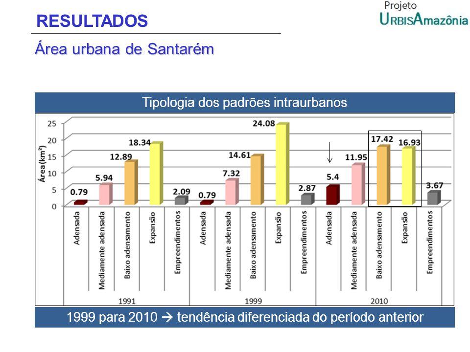 RESULTADOS Área urbana de Santarém Tipologia dos padrões intraurbanos 1999 para 2010 tendência diferenciada do período anterior