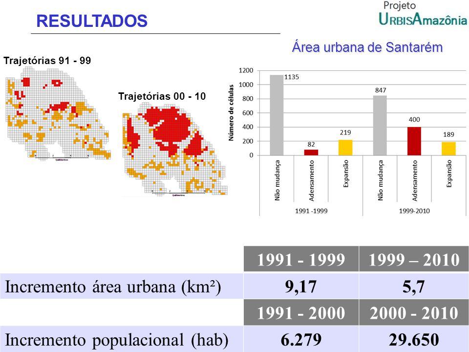 RESULTADOS Trajetórias 91 - 99 Trajetórias 00 - 10 1991 - 19991999 – 2010 Incremento área urbana (km²)9,175,7 1991 - 20002000 - 2010 Incremento popula