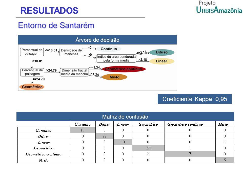 RESULTADOS Entorno de Santarém Árvore de decisão Matriz de confusão Coeficiente Kappa: 0,95