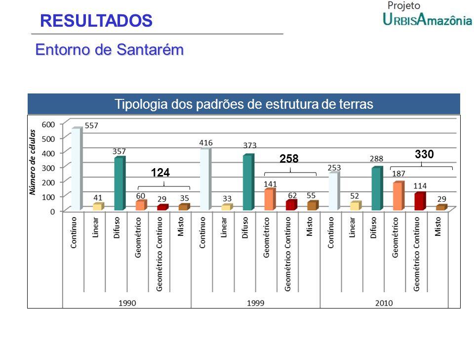 RESULTADOS Entorno de Santarém 124 258 330 Tipologia dos padrões de estrutura de terras