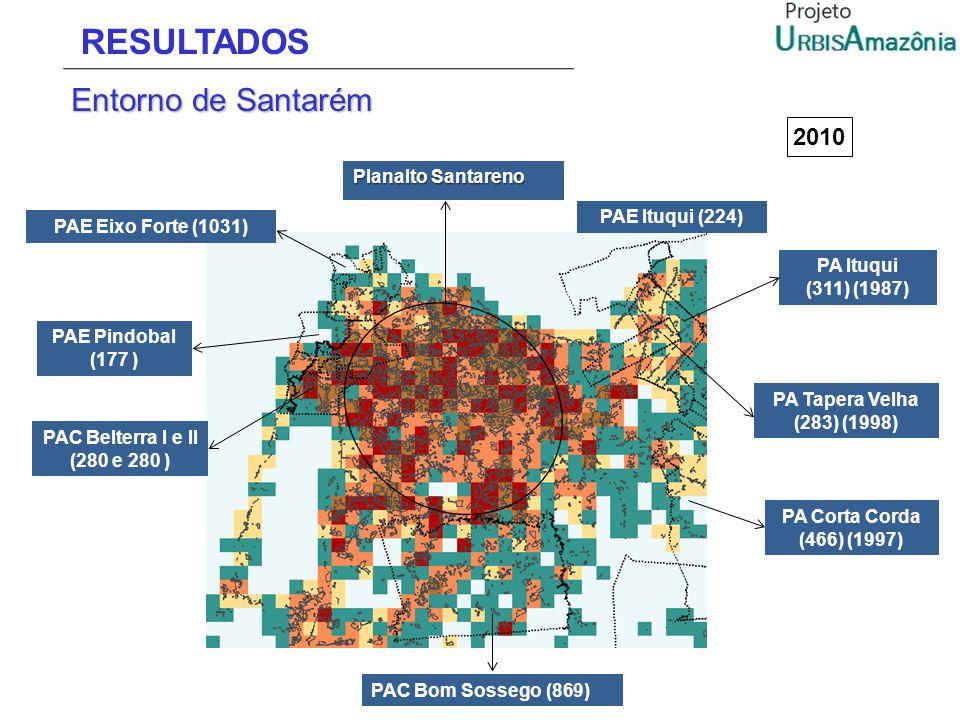 RESULTADOS Entorno de Santarém PAE Ituqui (224) PA Corta Corda (466) (1997) PA Ituqui (311) (1987) PA Tapera Velha (283) (1998) PAE Eixo Forte (1031)