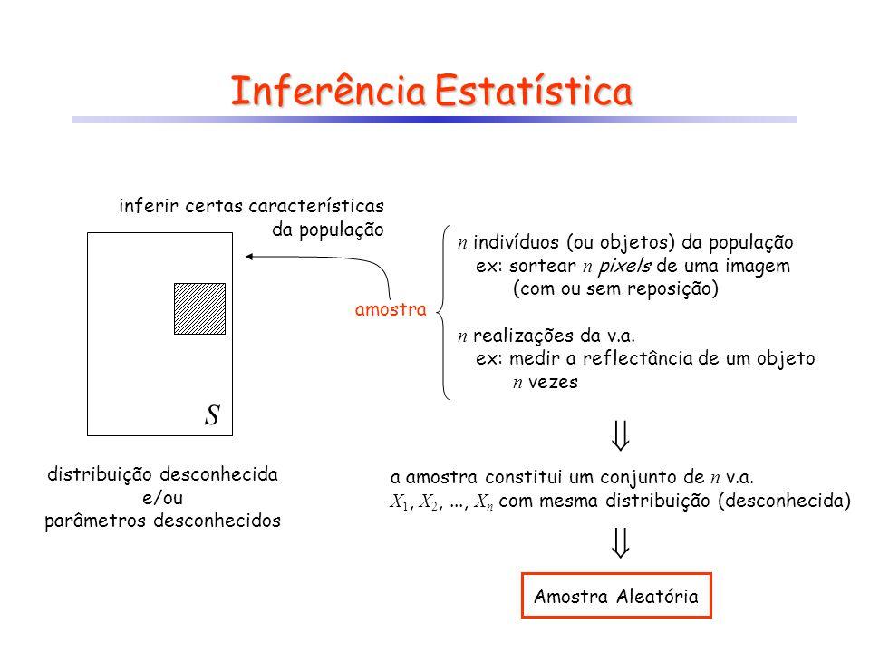 Inferência Estatística S amostra inferir certas características da população distribuição desconhecida e/ou parâmetros desconhecidos n indivíduos (ou