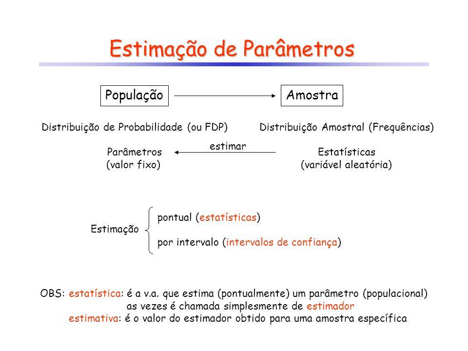 Estimação de Parâmetros População Amostra Distribuição de Probabilidade (ou FDP) Parâmetros Distribuição Amostral (Frequências) Estatísticas (valor fi