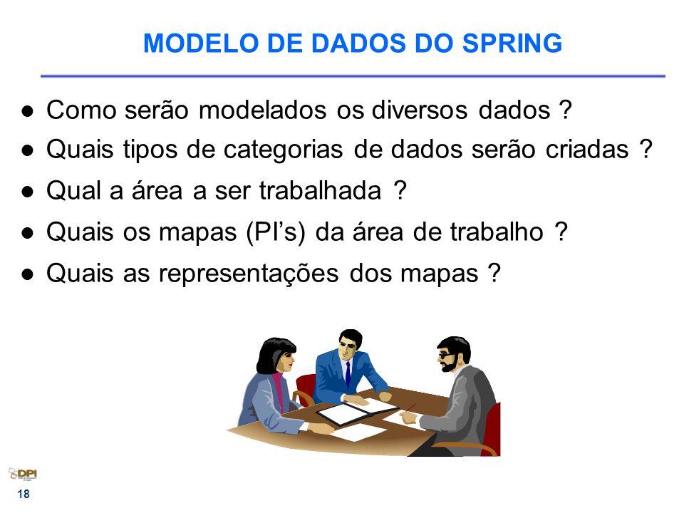 18 MODELO DE DADOS DO SPRING Como serão modelados os diversos dados ? Quais tipos de categorias de dados serão criadas ? Qual a área a ser trabalhada