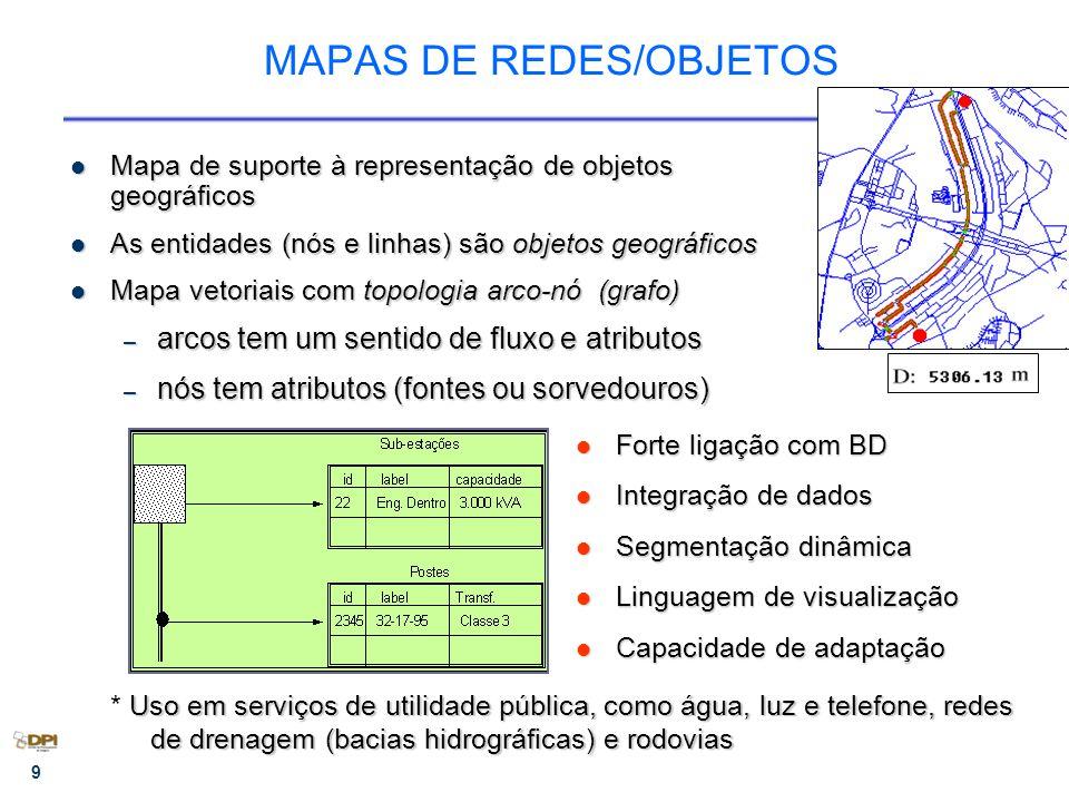9 MAPAS DE REDES/OBJETOS Mapa de suporte à representação de objetos geográficos Mapa de suporte à representação de objetos geográficos As entidades (nós e linhas) são objetos geográficos As entidades (nós e linhas) são objetos geográficos Mapa vetoriais com topologia arco-nó (grafo) Mapa vetoriais com topologia arco-nó (grafo) – arcos tem um sentido de fluxo e atributos – nós tem atributos (fontes ou sorvedouros) Forte ligação com BD Forte ligação com BD Integração de dados Integração de dados Segmentação dinâmica Segmentação dinâmica Linguagem de visualização Linguagem de visualização Capacidade de adaptação Capacidade de adaptação Uso em serviços de utilidade pública, como água, luz e telefone, redes de drenagem (bacias hidrográficas) e rodovias * Uso em serviços de utilidade pública, como água, luz e telefone, redes de drenagem (bacias hidrográficas) e rodovias