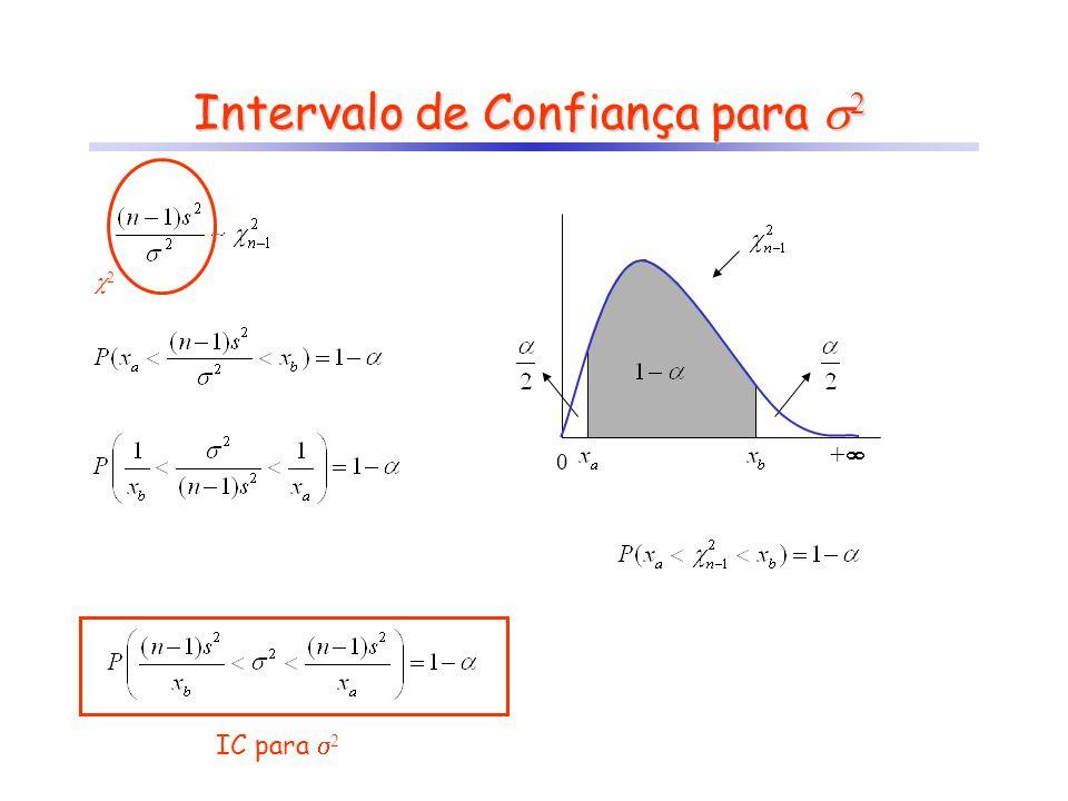 Intervalo de Confiança para 2 IC para 2 0 + 2