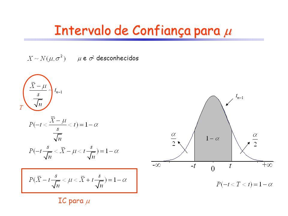 - + 0 Intervalo de Confiança para Intervalo de Confiança para t-t IC para e 2 desconhecidos T