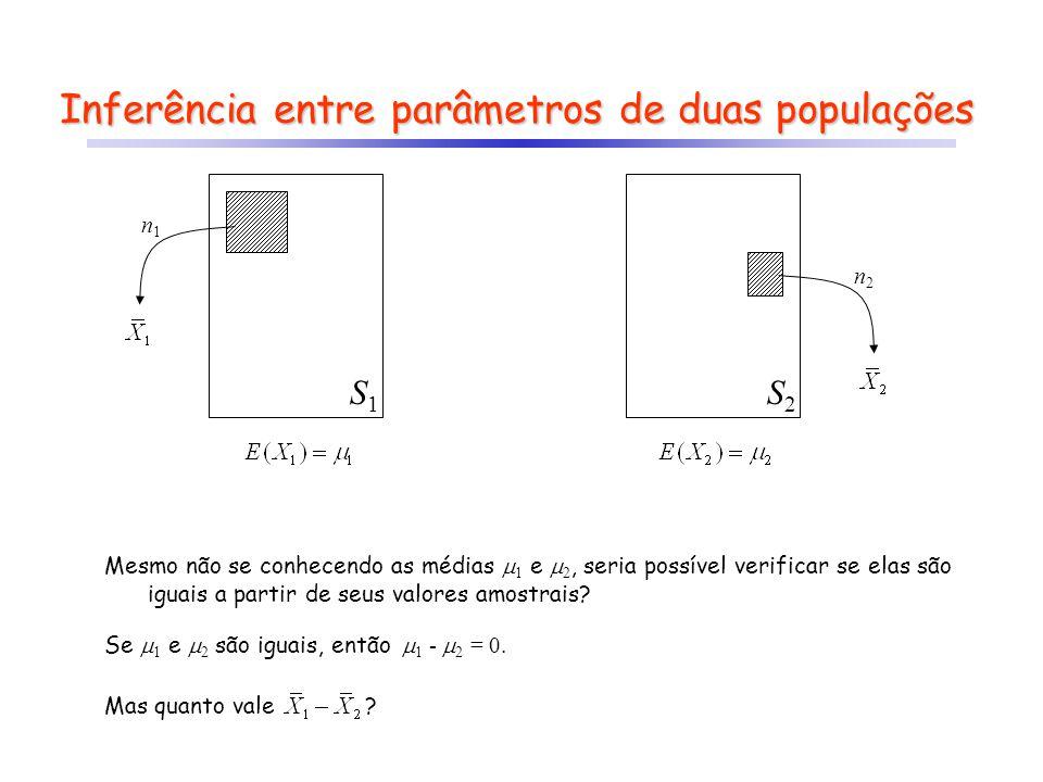 Inferência entre parâmetros de duas populações S1S1 S2S2 n1n1 n2n2 Mesmo não se conhecendo as médias 1 e 2, seria possível verificar se elas são iguais a partir de seus valores amostrais.