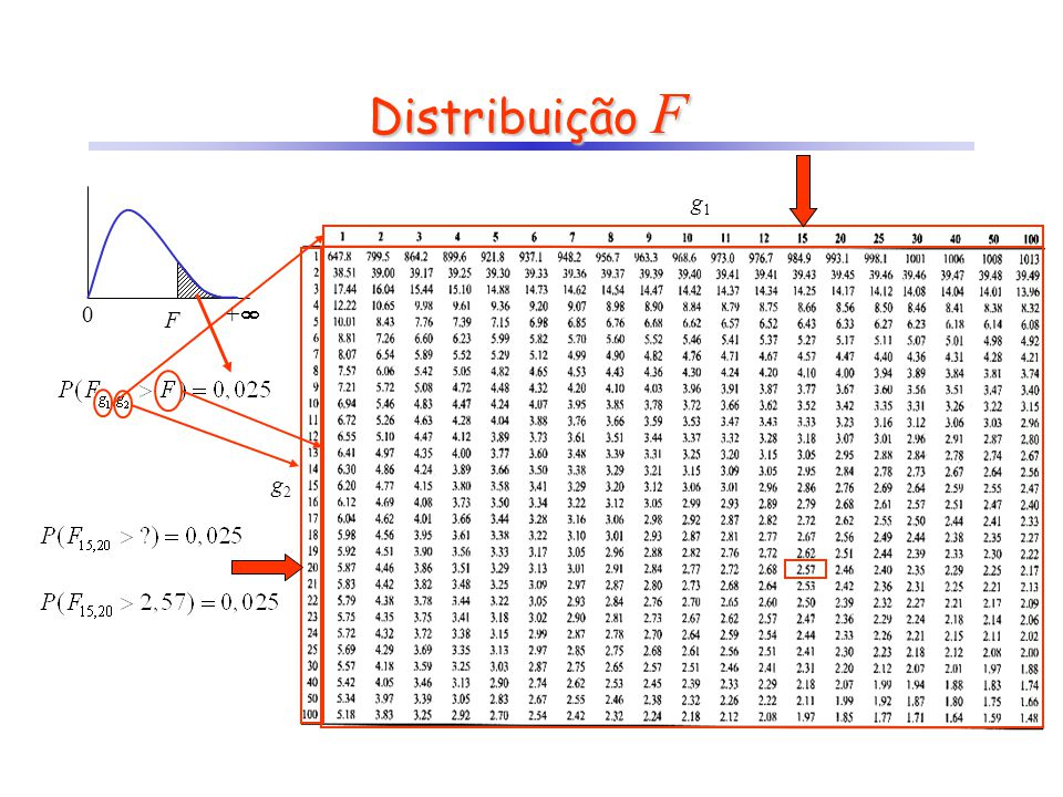 Distribuição F 0 + F g1g1 g2g2