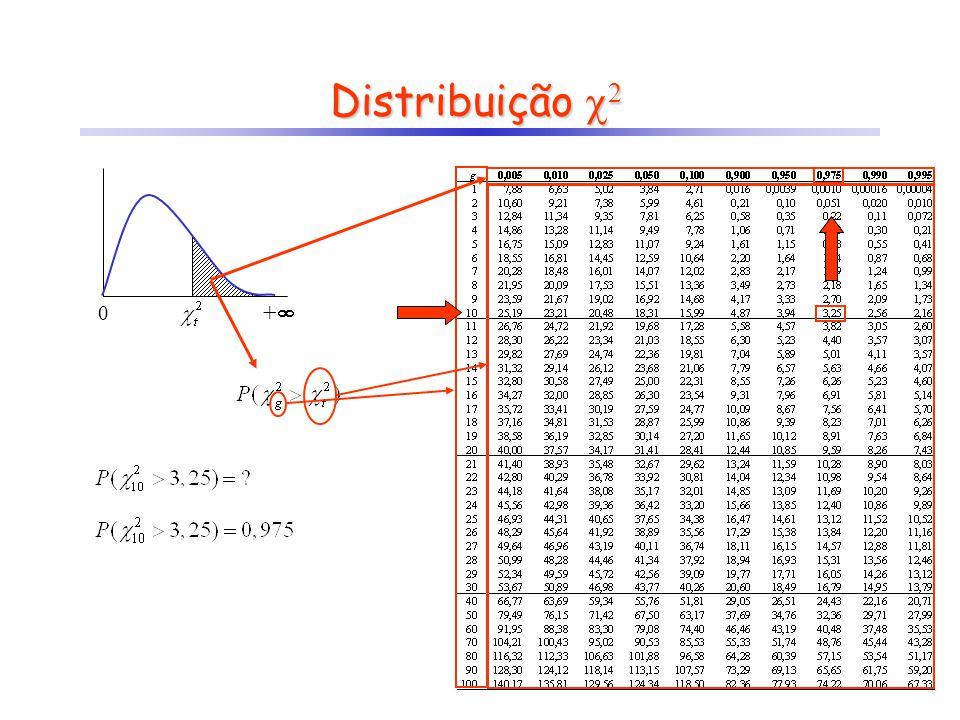 Distribuição 2 0 +