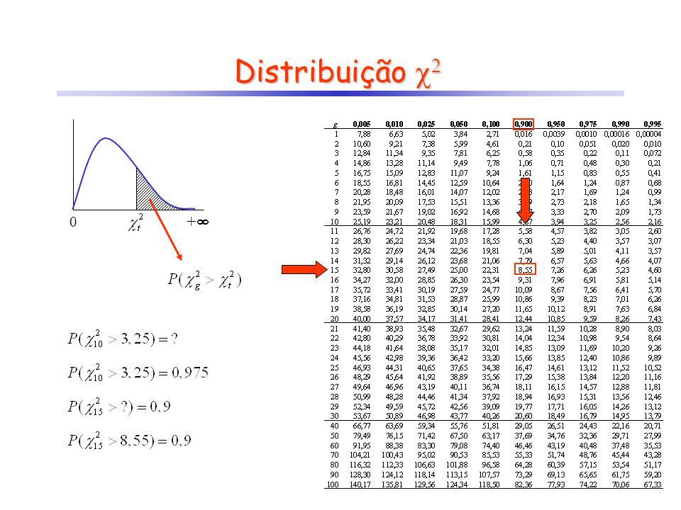 F e desconhecidas 0 + Intervalo de Confiança para IC para OBS: por exemplo, se 1 - = 95%