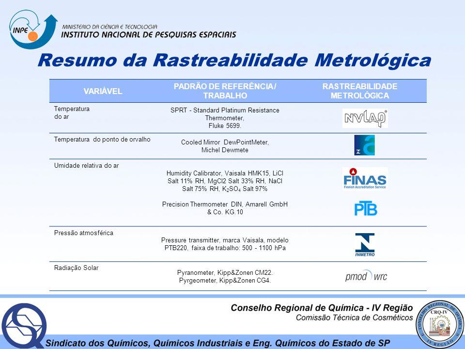 Resumo da Rastreabilidade Metrológica VARIÁVEL PADRÃO DE REFERÊNCIA / TRABALHO RASTREABILIDADE METROLÓGICA Temperatura do ar SPRT - Standard Platinum