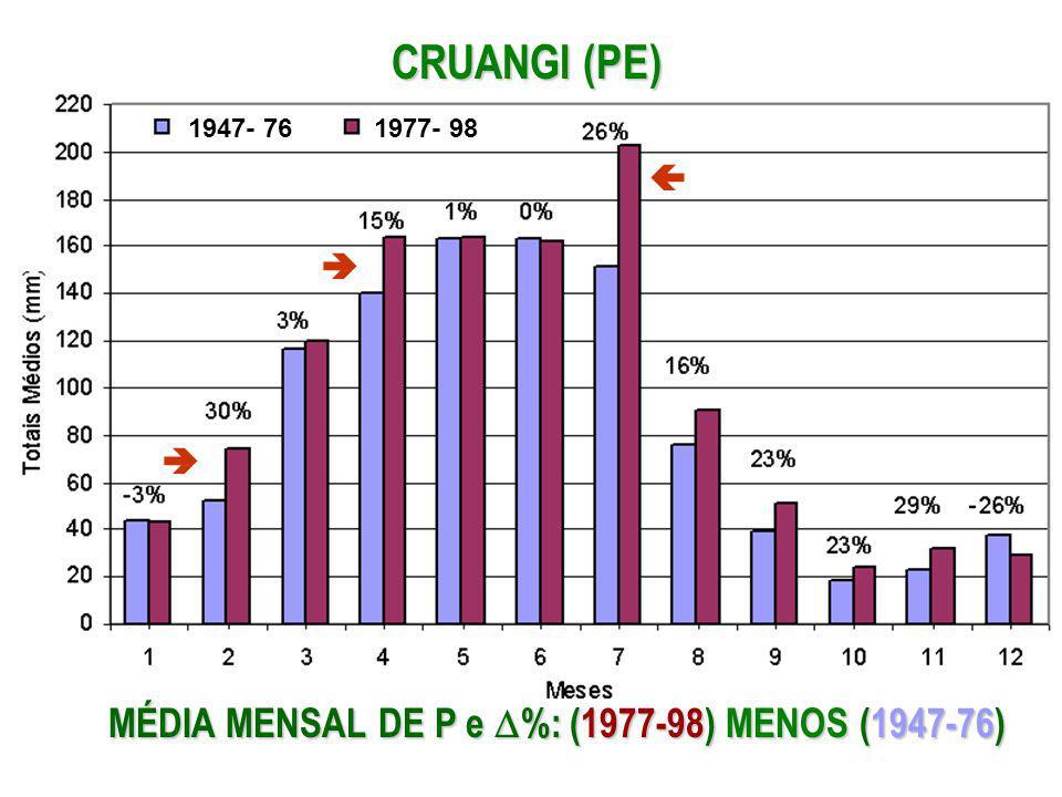 CRUANGI (PE) MÉDIA MENSAL DE P e %: (1977-98) MENOS (1947-76) 1977- 981947- 76