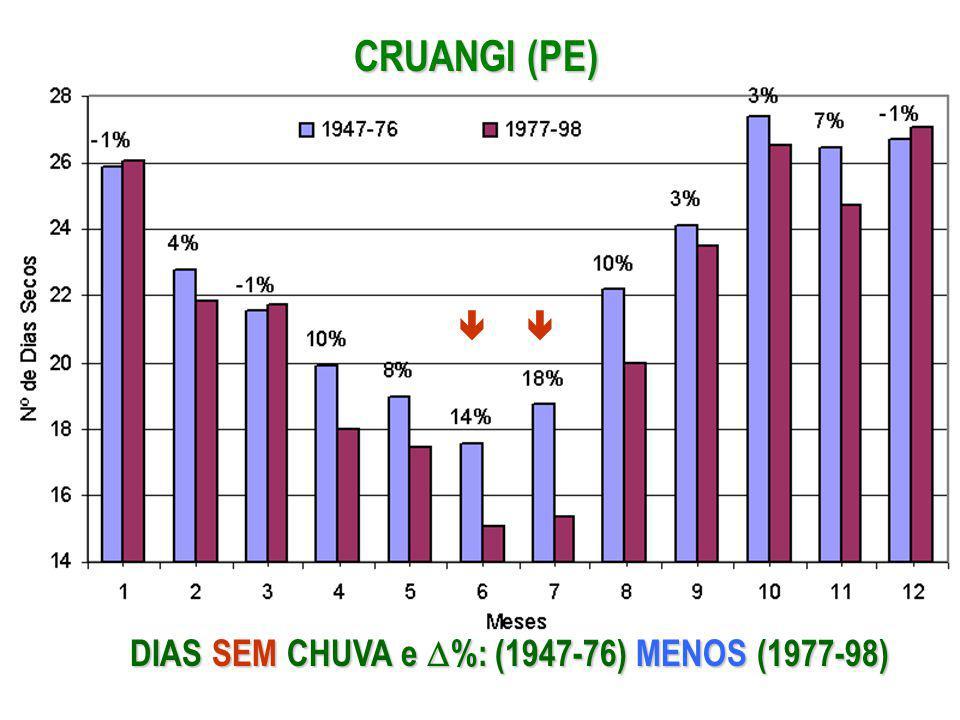 CRUANGI (PE) DIAS SEM CHUVA e %: (1947-76) MENOS (1977-98)