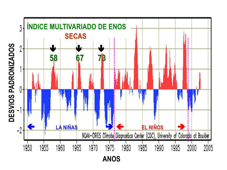 ÍNDICE MULTIVARIADO DE ENOS ( IME) DESVIOS PADRONIZADOS LA NIÑAS EL NIÑOS ANOS ------------------------------------------ 58 67 73 SECAS