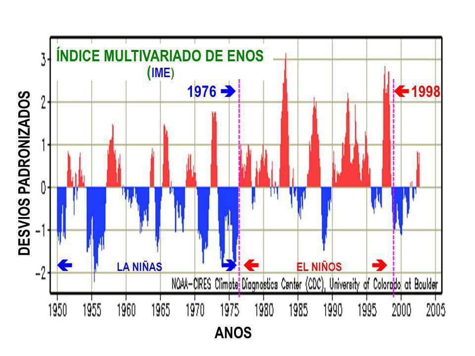 ÍNDICE MULTIVARIADO DE ENOS ( IME) DESVIOS PADRONIZADOS LA NIÑAS EL NIÑOS ANOS ------------------------------------------ 1976 1998