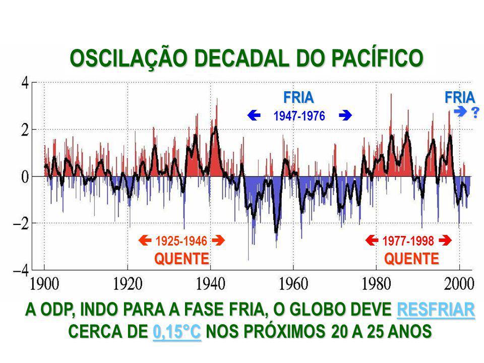 1947-1976 1977-1998 1925-1946 QUENTEQUENTE FRIA A ODP, INDO PARA A FASE FRIA, O GLOBO DEVE DEVE RESFRIAR CERCA DE DE 0,15°C 0,15°C NOS PRÓXIMOS 20 A 2