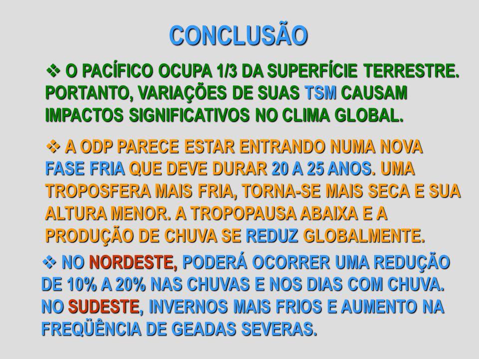CONCLUSÃO O PACÍFICO OCUPA 1/3 DA SUPERFÍCIE TERRESTRE. PORTANTO, VARIAÇÕES DE SUAS TSM CAUSAM IMPACTOS SIGNIFICATIVOS NO CLIMA GLOBAL. O PACÍFICO OCU