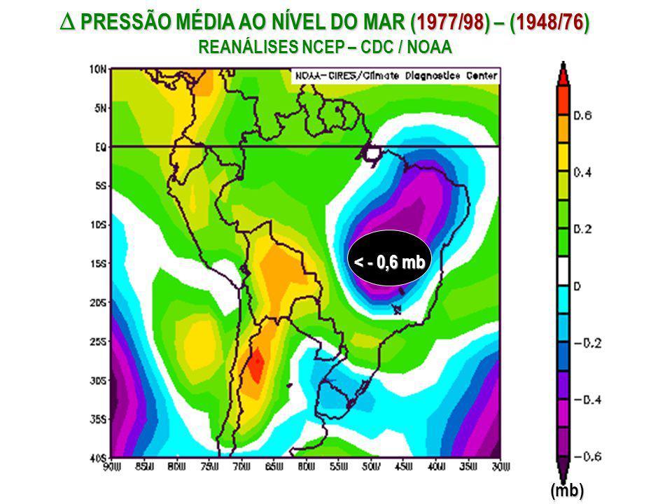 PRESSÃO MÉDIA AO NÍVEL DO MAR (1977/98) – (1948/76) REANÁLISES NCEP – CDC / NOAA PRESSÃO MÉDIA AO NÍVEL DO MAR (1977/98) – (1948/76) REANÁLISES NCEP –